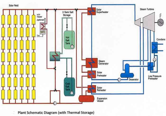 Amargosa Valley Solar Millennium Scoping Meeting August 2009